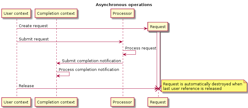async_workflow.png